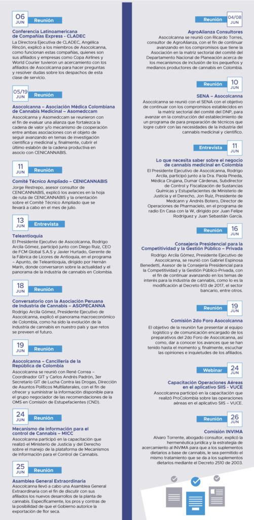 Boletín Asocolcanna Junio 2020